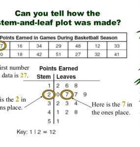 What are Stem and Leaf Plots,stem and leaf plot key,stem and leaf plot statistics,stem and leaf plot definition,back to-back stem and leaf plot,stem-and-leaf histogram,stem and leaf diagram example,stem and leaf calculator,stem and leaf plot worksheets