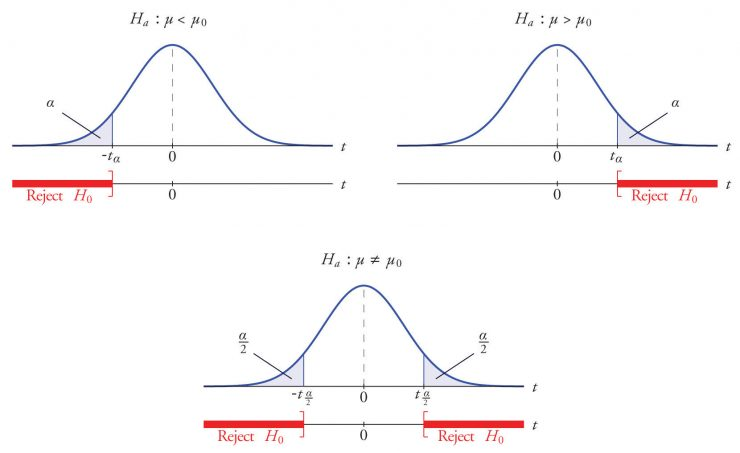 Hypothesis Testing with Z-Test,Significance Level and Rejection Region,rejection region table,rejection region calculator,critical value,critical region,hypothesis testing calculator,hypothesis testing critical value,how to calculate rejection region,how to find critical value in hypothesis testing,