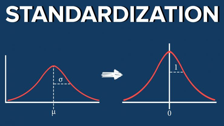 Obtaining Standard Normal Distribution Step-By-Step Guide in 2020,z table,standard normal table,normal distribution calculator,z-score,z-score calculator,standard deviation,normal distribution curve,normal distribution formula,